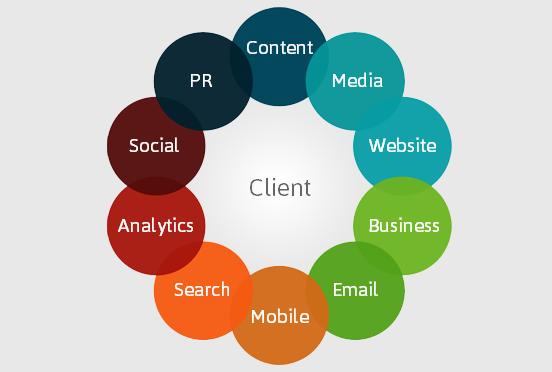 360 Online Marketing Plan | Turko